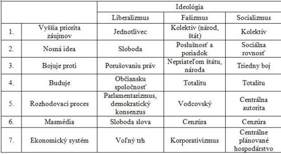Ideológia a sytém
