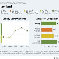 Švajčiarska demokracia nie je cestou k prosperite