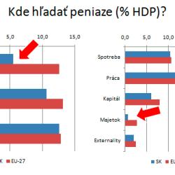 Z čoho majú Slováci platiť vyššie dane?