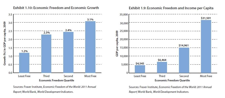 Ekonomická sloboda a ekonomický rast (1990-2009) / HDP na hlavu (PPP, $ 2005)