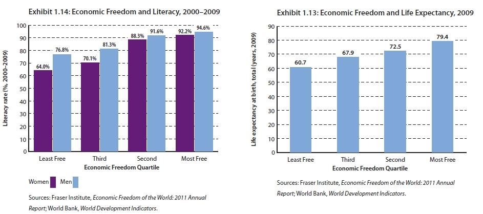 Ekonomická sloboda a gramotnosť mužov a žien / očakávaná dĺžka života