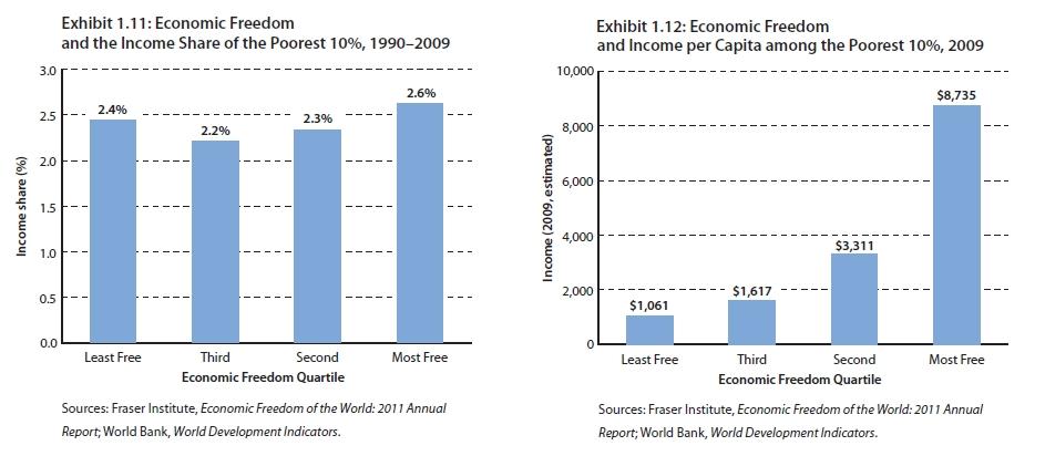Ekonomická sloboda a podiel na príjmoch najchudobnejších 10% / príjem najchudobnějších 10%