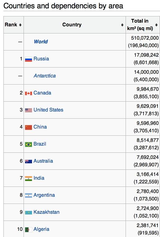 TOP 10 najväčších krajín